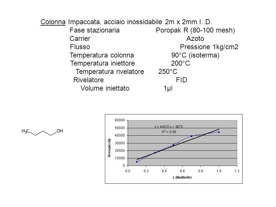 ColonnaImpaccata, acciaio inossidabile 2m x 2mm I..D. Fase stazionariaPoropak R (80-100 mesh) CarrierAzoto FlussoPressione 1kg/cm2 Temperatura colonna
