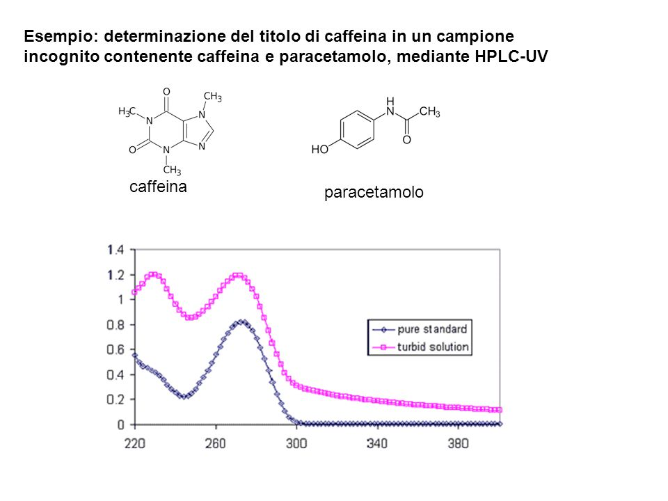 Esempio: determinazione del titolo di caffeina in un campione incognito contenente caffeina e paracetamolo, mediante HPLC-UV caffeina paracetamolo
