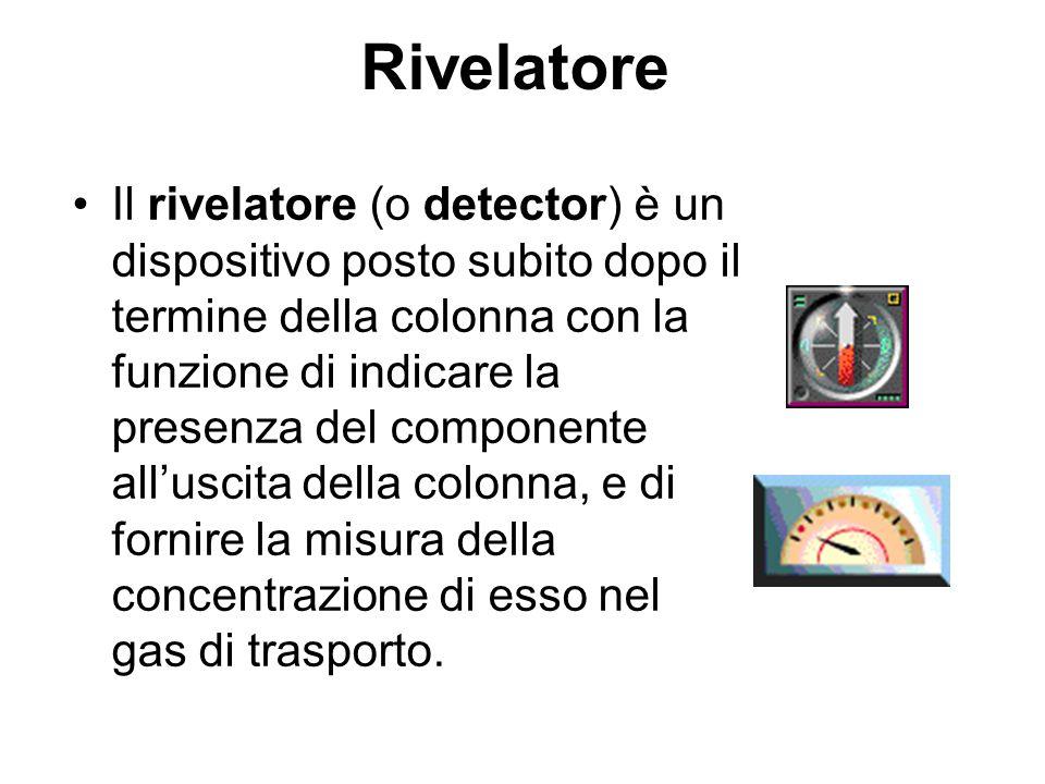 Rivelatore Il rivelatore (o detector) è un dispositivo posto subito dopo il termine della colonna con la funzione di indicare la presenza del componen