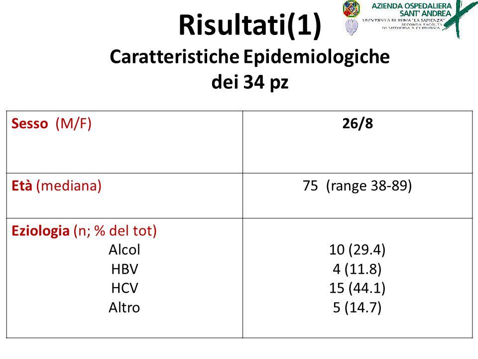 Sesso (M/F)26/8 Età (mediana)75 (range 38-89) Eziologia (n; % del tot) Alcol HBV HCV Altro 10 (29.4) 4 (11.8) 15 (44.1) 5 (14.7) Risultati(1) Caratter