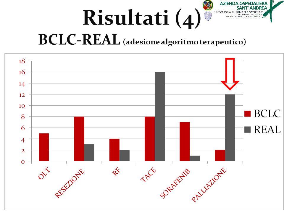 Risultati (4) BCLC-REAL (adesione algoritmo terapeutico)