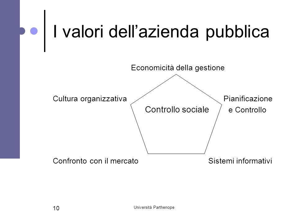 Università Parthenope 10 I valori dell'azienda pubblica Economicità della gestione Cultura organizzativa Pianificazione Controllo sociale e Controllo