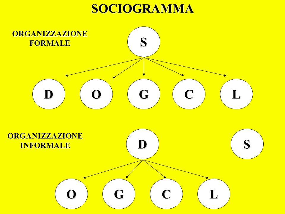 S DOL CLGO D CG S SOCIOGRAMMA ORGANIZZAZIONEFORMALE ORGANIZZAZIONEINFORMALE