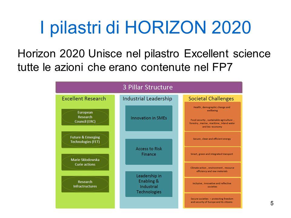 5 I pilastri di HORIZON 2020 Horizon 2020 Unisce nel pilastro Excellent science tutte le azioni che erano contenute nel FP7