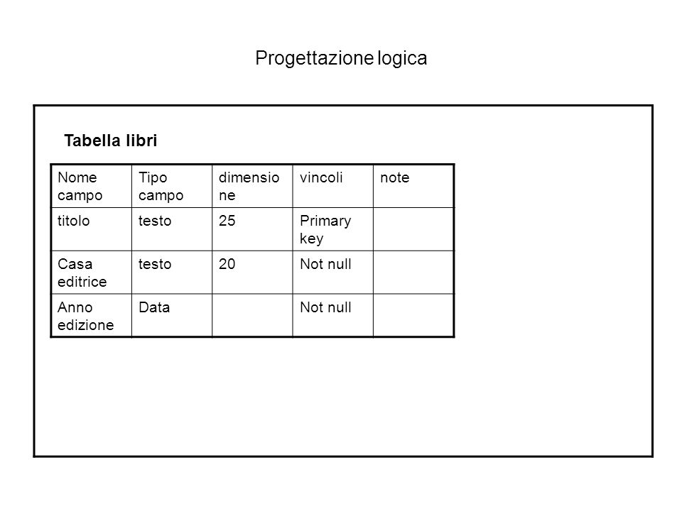Progettazione logica Nome campo Tipo campo dimensio ne vincolinote titolotesto25Primary key Casa editrice testo20Not null Anno edizione DataNot null T