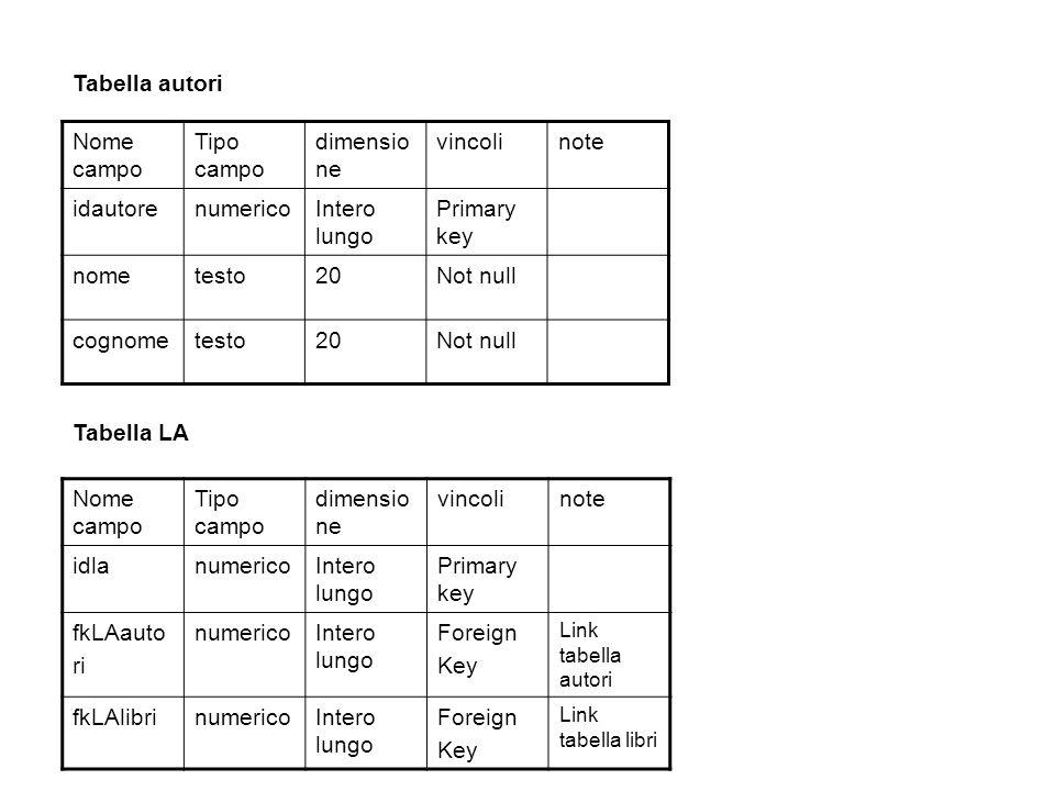 Nome campo Tipo campo dimensio ne vincolinote idlanumericoIntero lungo Primary key fkLAauto ri numericoIntero lungo Foreign Key Link tabella autori fk