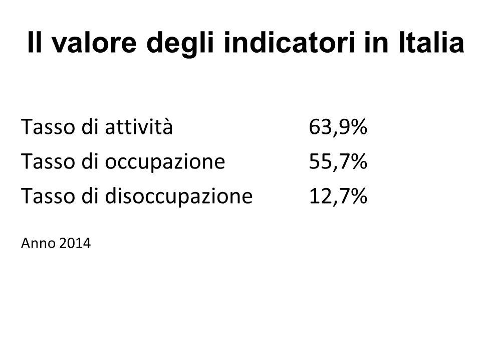 Il valore degli indicatori in Italia Tasso di attività 63,9% Tasso di occupazione 55,7% Tasso di disoccupazione 12,7% Anno 2014