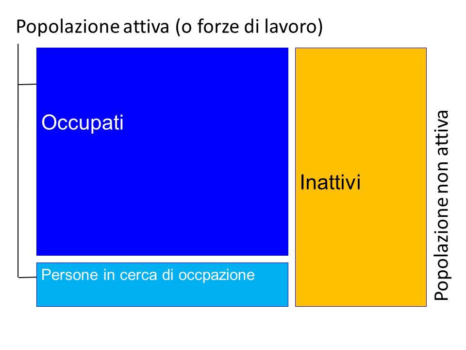 Occupati Persone in cerca di occpazione Inattivi Popolazione attiva (o forze di lavoro) Popolazione non attiva