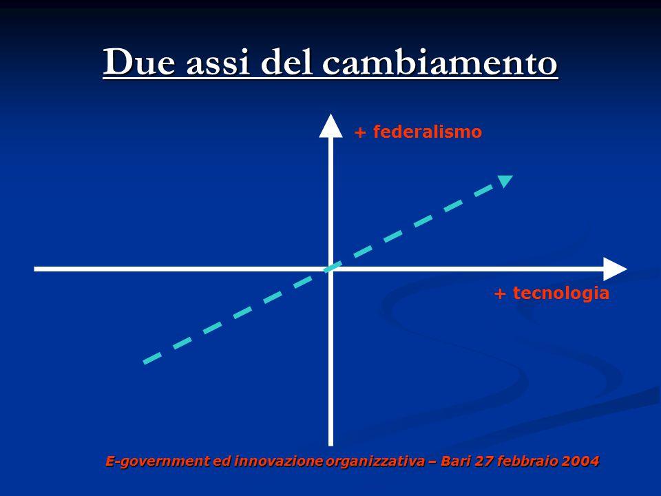 E-government ed innovazione organizzativa – Bari 27 febbraio 2004 Due assi del cambiamento + federalismo + tecnologia