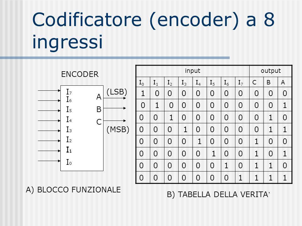 Codificatore (encoder) a 8 ingressi (MSB) (LSB) I7I7 I6I6 I5I5 I4I4 I3I3 I2I2 I1I1 I0I0 I1I1 A B C ENCODER A) BLOCCO FUNZIONALE inputoutput I0I0 I1I1