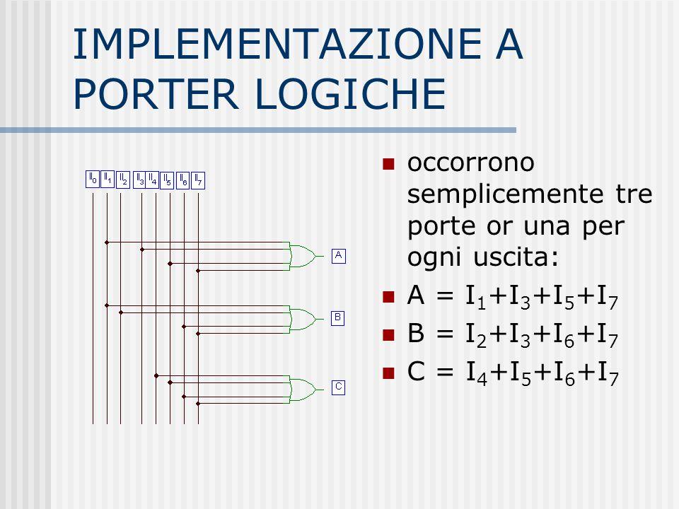 IMPLEMENTAZIONE A PORTER LOGICHE occorrono semplicemente tre porte or una per ogni uscita: A = I 1 +I 3 +I 5 +I 7 B = I 2 +I 3 +I 6 +I 7 C = I 4 +I 5