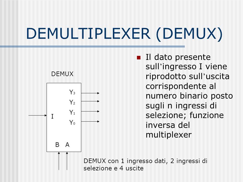 DEMULTIPLEXER (DEMUX) Il dato presente sull ' ingresso I viene riprodotto sull ' uscita corrispondente al numero binario posto sugli n ingressi di sel
