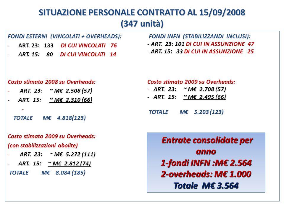 SITUAZIONE PERSONALE CONTRATTO AL 15/09/2008 (347 unità) FONDI INFN (STABILIZZANDI INCLUSI): FONDI INFN (STABILIZZANDI INCLUSI): - ART.