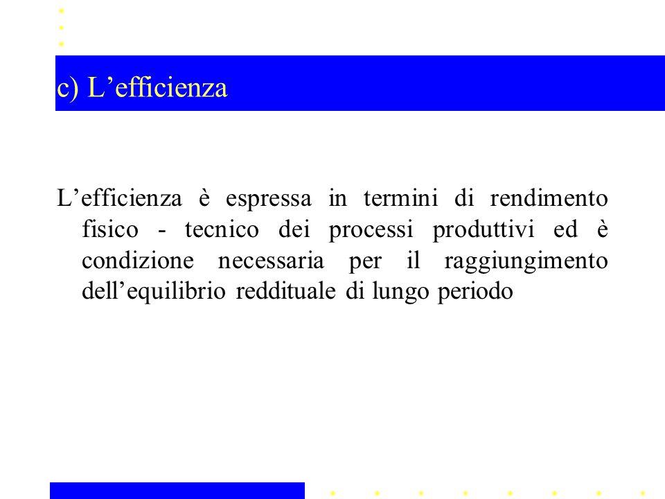 c) L'efficienza L'efficienza è espressa in termini di rendimento fisico - tecnico dei processi produttivi ed è condizione necessaria per il raggiungim
