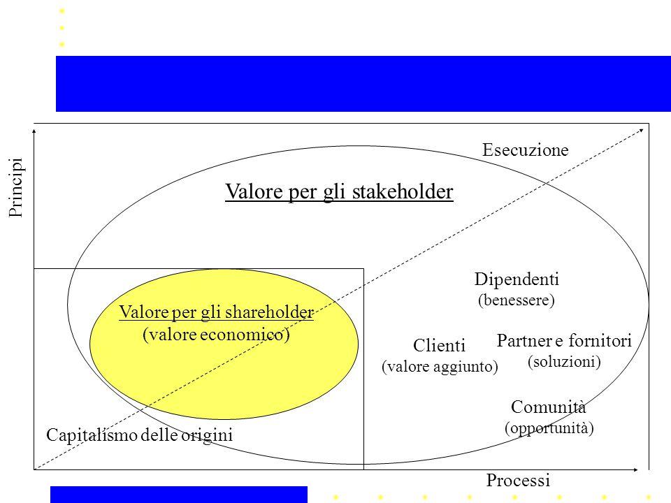 Valore per gli shareholder (valore economico) Valore per gli stakeholder Capitalismo delle origini Dipendenti (benessere) Partner e fornitori (soluzioni) Clienti (valore aggiunto) Comunità (opportunità) Esecuzione Processi Principi