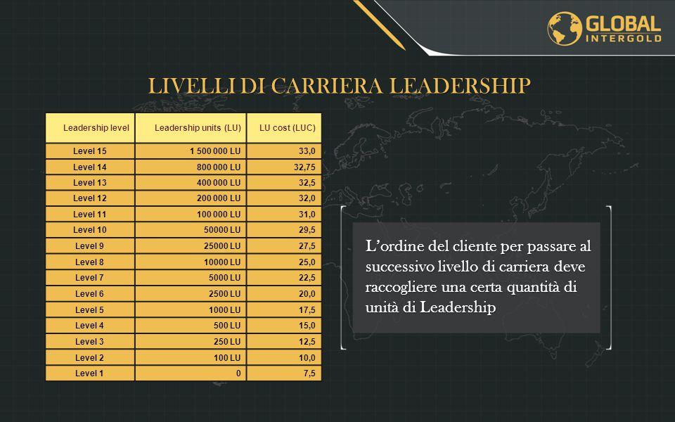 L'ordine del cliente per passare al successivo livello di carriera deve raccogliere una certa quantità di unità di Leadership LIVELLI DI CARRIERA LEADERSHIP Leadership levelLeadership units (LU)LU cost (LUC) Level 151 500 000 LU33,0 Level 14800 000 LU32,75 Level 13400 000 LU32,5 Level 12200 000 LU32,0 Level 11100 000 LU31,0 Level 1050000 LU29,5 Level 925000 LU27,5 Level 810000 LU25,0 Level 75000 LU22,5 Level 62500 LU20,0 Level 51000 LU17,5 Level 4500 LU15,0 Level 3250 LU12,5 Level 2100 LU10,0 Level 107,5