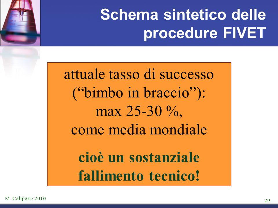 """M. Calipari - 2010 29 Schema sintetico delle procedure FIVET attuale tasso di successo (""""bimbo in braccio""""): max 25-30 %, come media mondiale cioè un"""