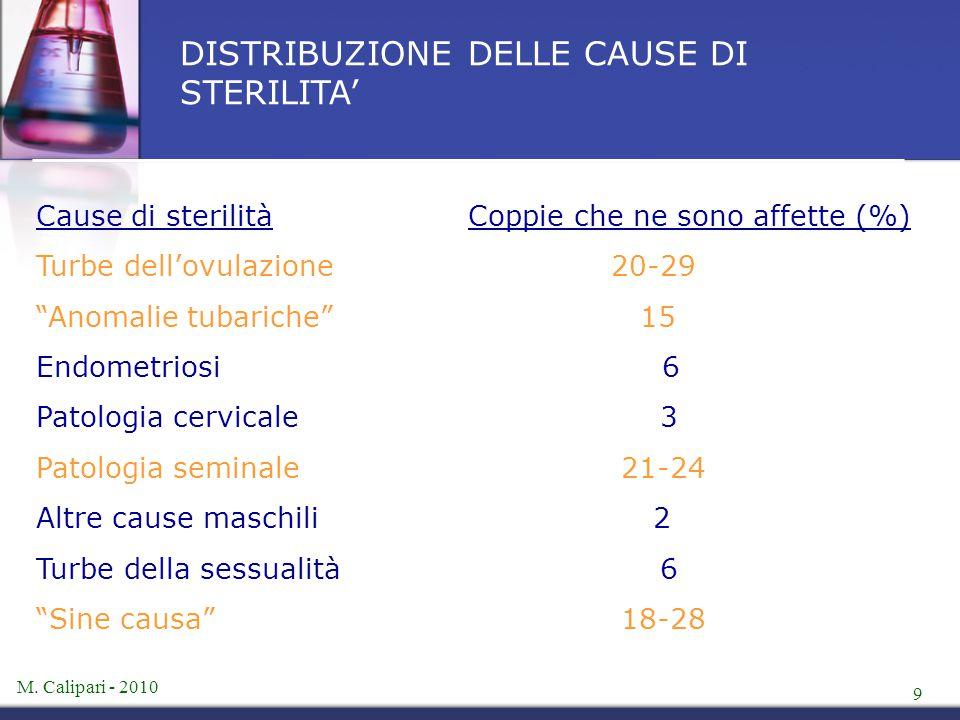 """M. Calipari - 2010 9 DISTRIBUZIONE DELLE CAUSE DI STERILITA' Cause di sterilità Coppie che ne sono affette (%) Turbe dell'ovulazione20-29 """"Anomalie tu"""