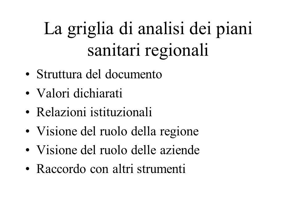 La griglia di analisi dei piani sanitari regionali Struttura del documento Valori dichiarati Relazioni istituzionali Visione del ruolo della regione Visione del ruolo delle aziende Raccordo con altri strumenti