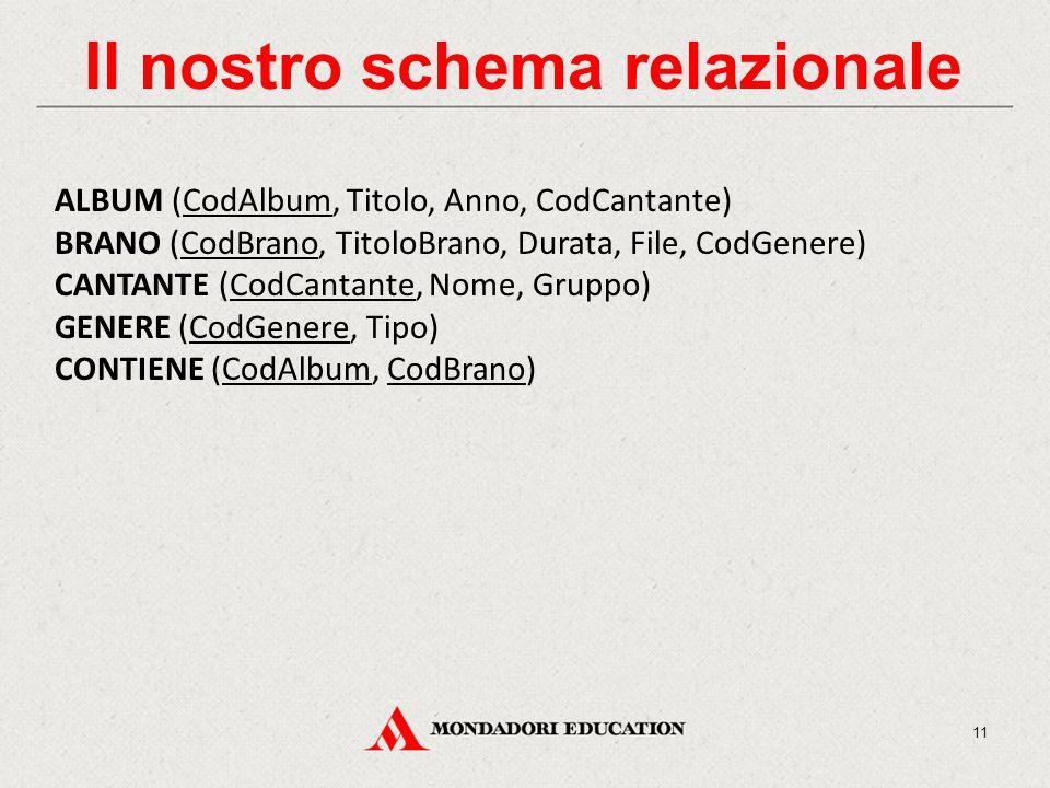 Il nostro schema relazionale ALBUM (CodAlbum, Titolo, Anno, CodCantante) BRANO (CodBrano, TitoloBrano, Durata, File, CodGenere) CANTANTE (CodCantante, Nome, Gruppo) GENERE (CodGenere, Tipo) CONTIENE (CodAlbum, CodBrano) 11