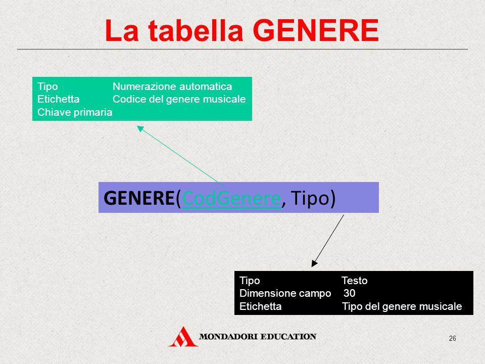 La tabella GENERE GENERE(CodGenere, Tipo) Tipo Numerazione automatica Etichetta Codice del genere musicale Chiave primaria Tipo Testo Dimensione campo 30 Etichetta Tipo del genere musicale 26