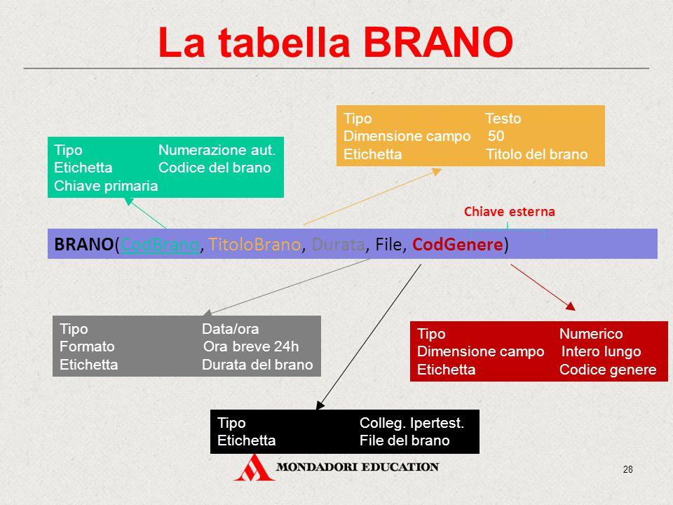 La tabella BRANO BRANO(CodBrano, TitoloBrano, Durata, File, CodGenere) Tipo Numerazione aut.