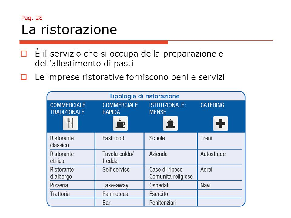 Pag. 28 La ristorazione  È il servizio che si occupa della preparazione e dell'allestimento di pasti  Le imprese ristorative forniscono beni e servi
