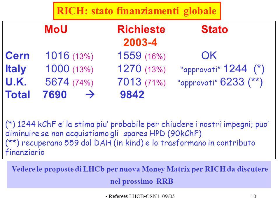 - Referees LHCB-CSN1 09/0510 RICH: stato finanziamenti globale MoU RichiesteStato 2003-4 Cern 1016 (13%) 1559 (16%) OK Italy 1000 (13%) 1270 (13%) approvati 1244 (*) U.K.