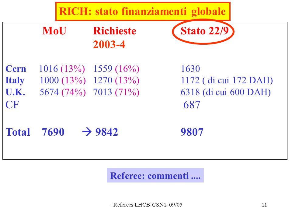 - Referees LHCB-CSN1 09/0511 RICH: stato finanziamenti globale MoU RichiesteStato 22/9 2003-4 Cern 1016 (13%) 1559 (16%) 1630 Italy 1000 (13%) 1270 (13%) 1172 ( di cui 172 DAH) U.K.