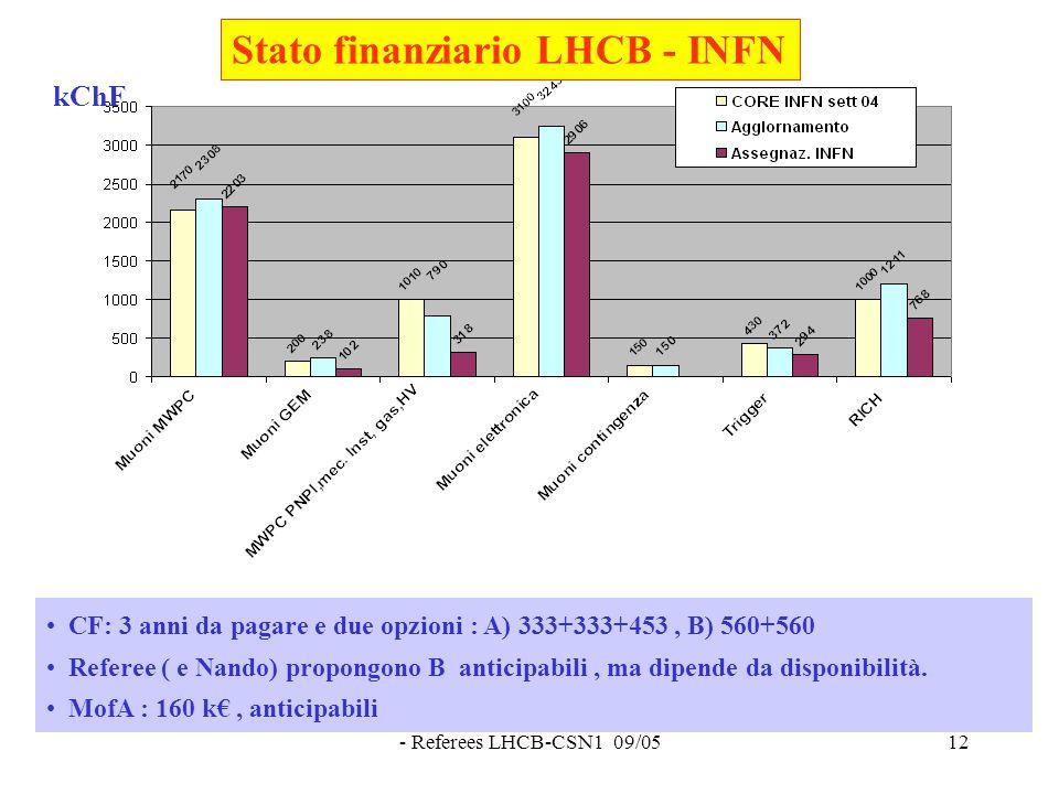 - Referees LHCB-CSN1 09/0512 Stato finanziario LHCB - INFN CF: 3 anni da pagare e due opzioni : A) 333+333+453, B) 560+560 Referee ( e Nando) propongono B anticipabili, ma dipende da disponibilità.
