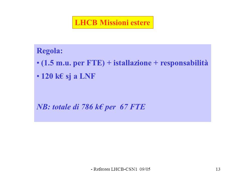 - Referees LHCB-CSN1 09/0513 LHCB Missioni estere Regola: (1.5 m.u.