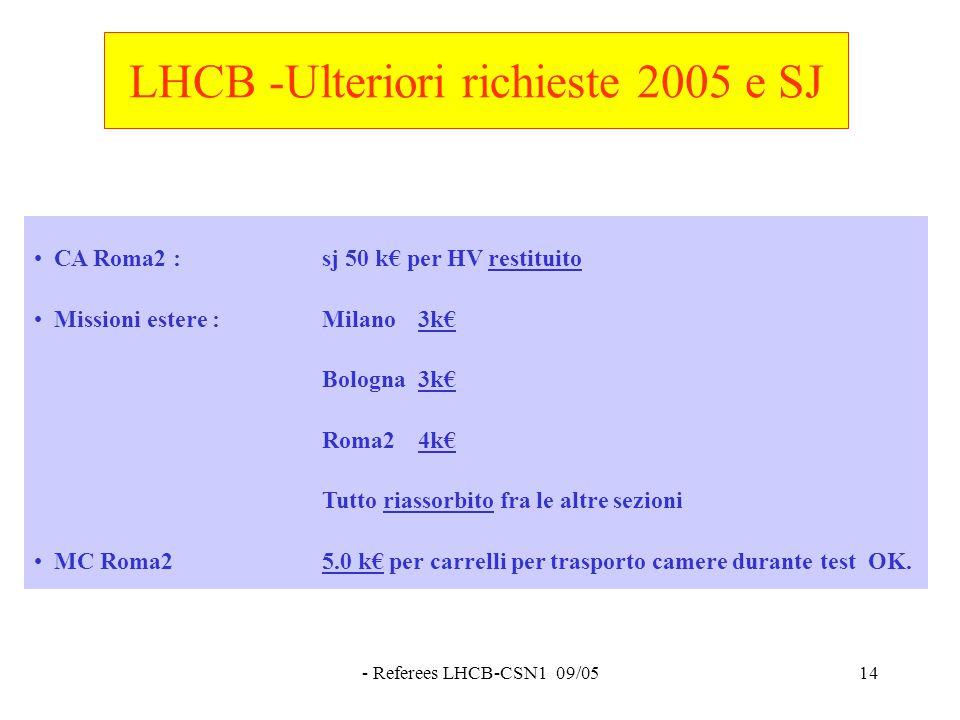 - Referees LHCB-CSN1 09/0514 LHCB -Ulteriori richieste 2005 e SJ CA Roma2 : sj 50 k€ per HV restituito Missioni estere :Milano 3k€ Bologna3k€ Roma24k€ Tutto riassorbito fra le altre sezioni MC Roma2 5.0 k€ per carrelli per trasporto camere durante test OK.
