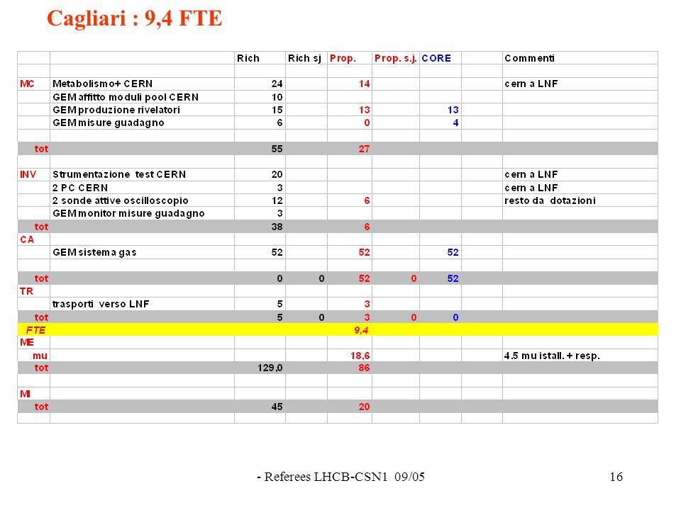 - Referees LHCB-CSN1 09/0516 Cagliari : 9,4 FTE