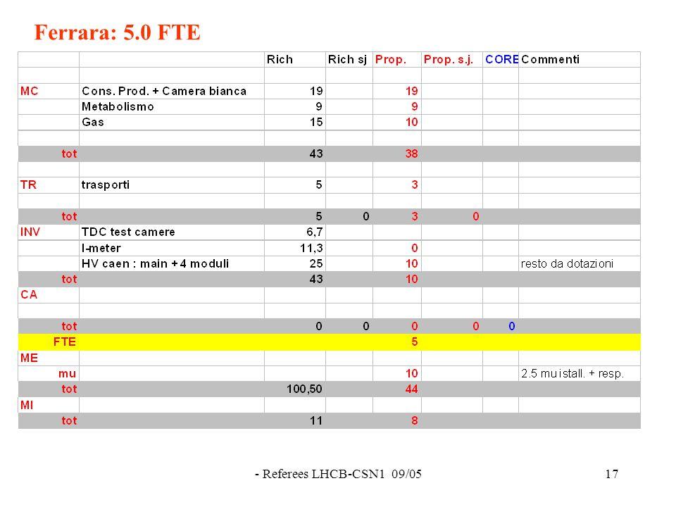 - Referees LHCB-CSN1 09/0517 Ferrara: 5.0 FTE