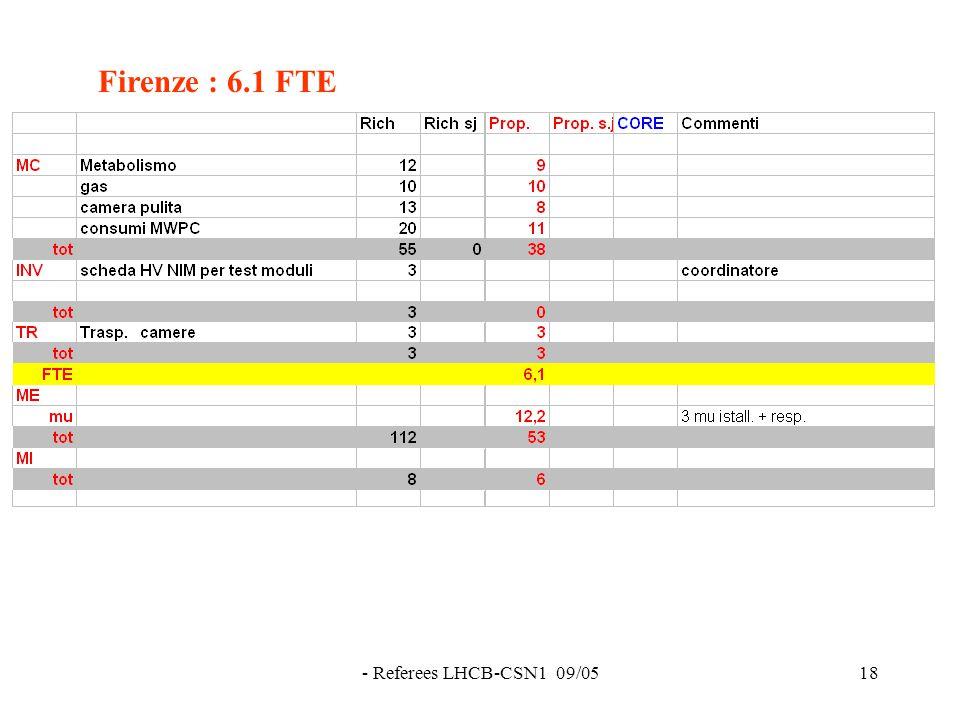 - Referees LHCB-CSN1 09/0518 Firenze : 6.1 FTE