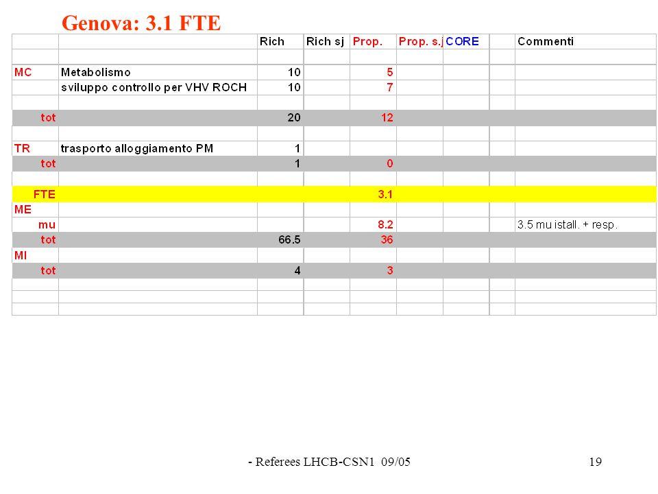 - Referees LHCB-CSN1 09/0519 Genova: 3.1 FTE