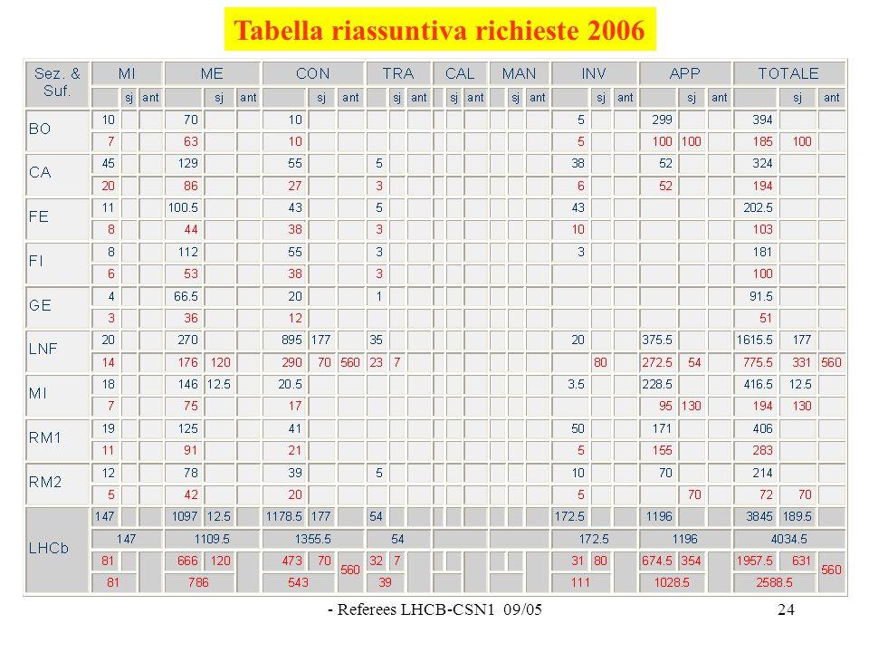 - Referees LHCB-CSN1 09/0524 Tabella riassuntiva richieste 2006