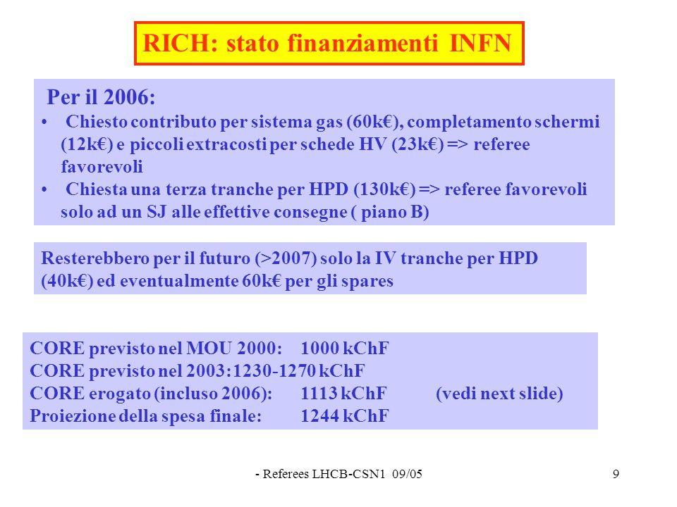 - Referees LHCB-CSN1 09/059 RICH: stato finanziamenti INFN Per il 2006: Chiesto contributo per sistema gas (60k€), completamento schermi (12k€) e piccoli extracosti per schede HV (23k€) => referee favorevoli Chiesta una terza tranche per HPD (130k€) => referee favorevoli solo ad un SJ alle effettive consegne ( piano B) Resterebbero per il futuro (>2007) solo la IV tranche per HPD (40k€) ed eventualmente 60k€ per gli spares CORE previsto nel MOU 2000:1000 kChF CORE previsto nel 2003:1230-1270 kChF CORE erogato (incluso 2006):1113 kChF(vedi next slide) Proiezione della spesa finale:1244 kChF