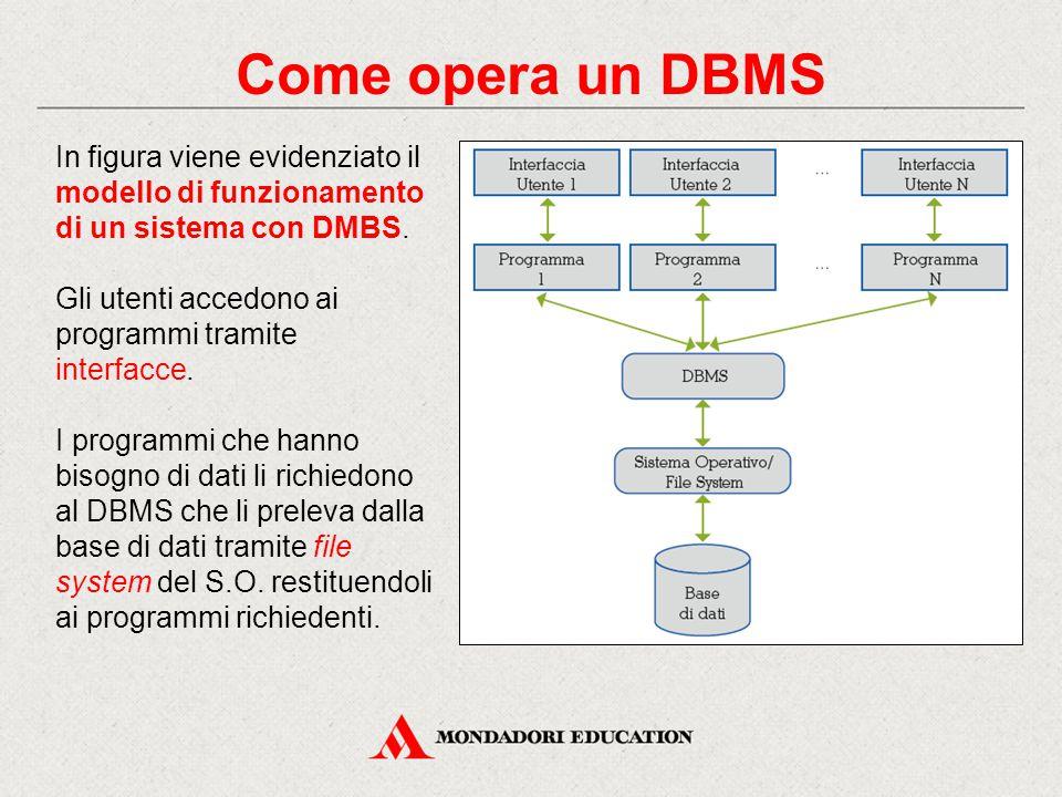Come opera un DBMS In figura viene evidenziato il modello di funzionamento di un sistema con DMBS. Gli utenti accedono ai programmi tramite interfacce