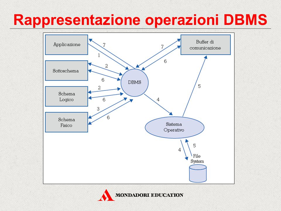 Rappresentazione operazioni DBMS