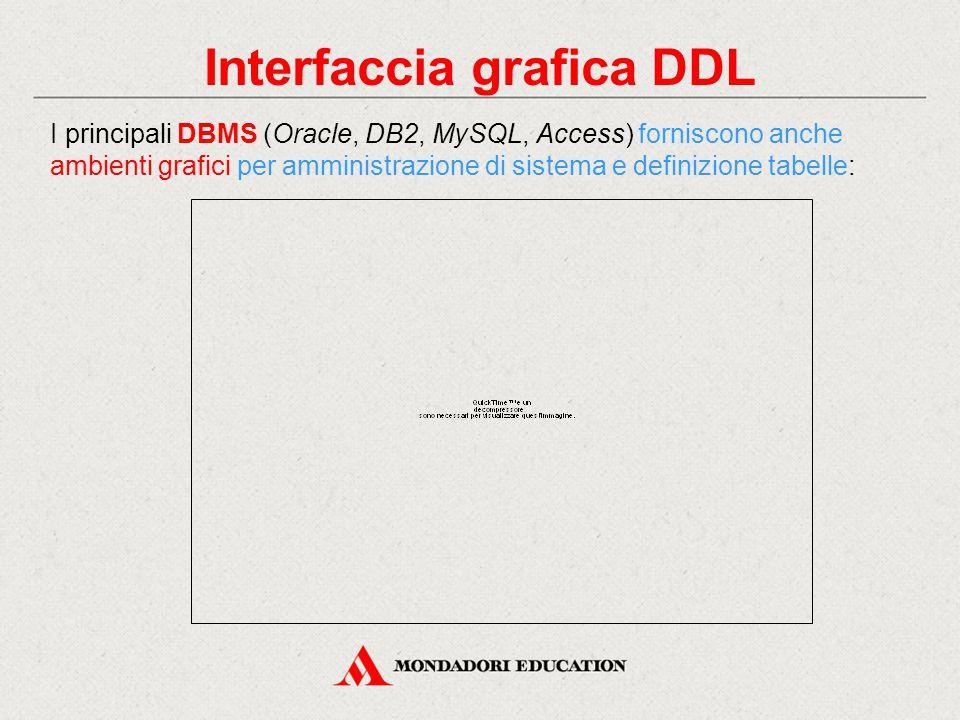 Interfaccia grafica DDL I principali DBMS (Oracle, DB2, MySQL, Access) forniscono anche ambienti grafici per amministrazione di sistema e definizione
