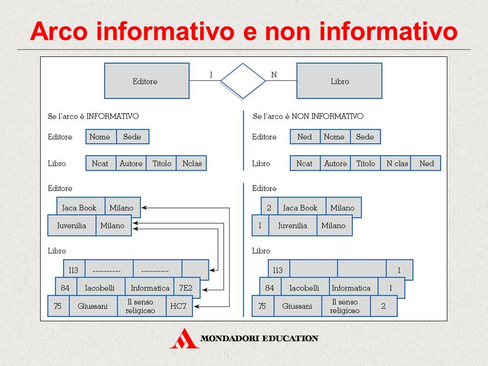 Arco informativo e non informativo