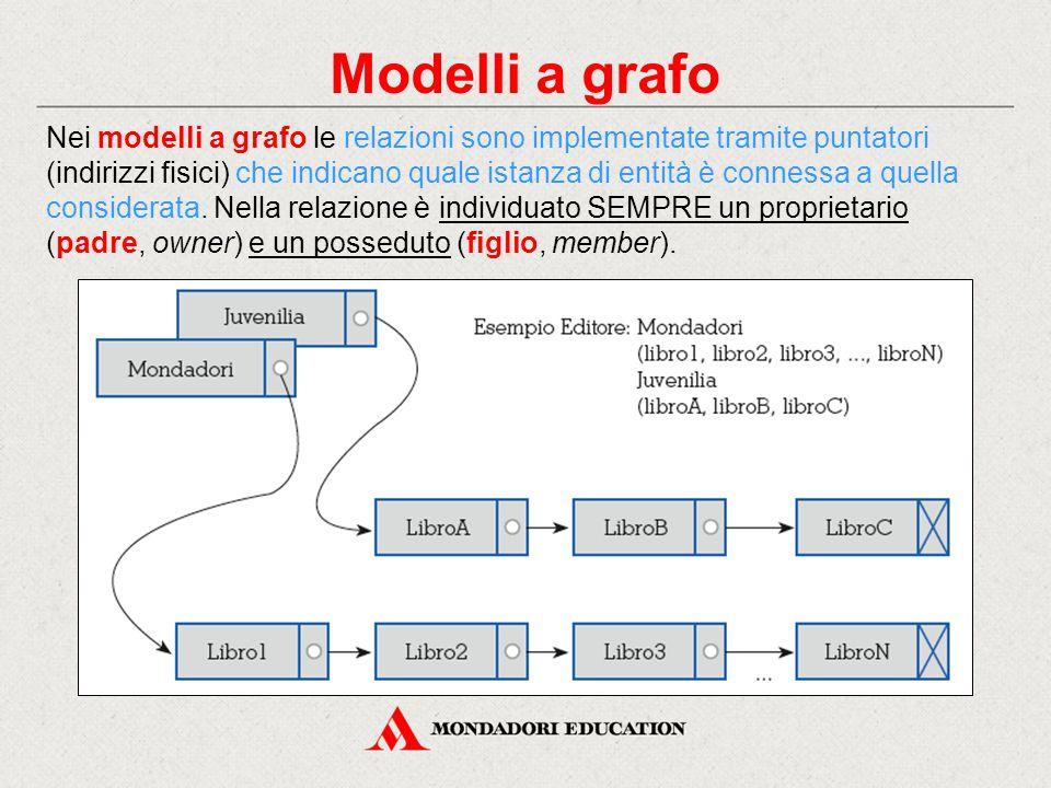 Modelli a grafo Nei modelli a grafo le relazioni sono implementate tramite puntatori (indirizzi fisici) che indicano quale istanza di entità è conness