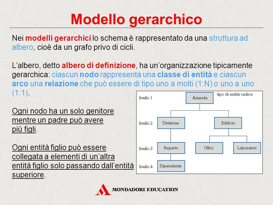 Modello gerarchico Nei modelli gerarchici lo schema è rappresentato da una struttura ad albero, cioè da un grafo privo di cicli. L'albero, detto alber