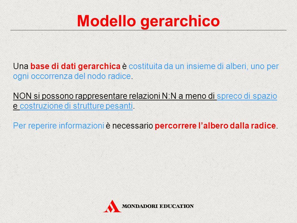 Modello gerarchico Una base di dati gerarchica è costituita da un insieme di alberi, uno per ogni occorrenza del nodo radice. NON si possono rappresen