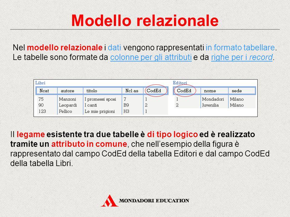 Modello relazionale Nel modello relazionale i dati vengono rappresentati in formato tabellare. Le tabelle sono formate da colonne per gli attributi e