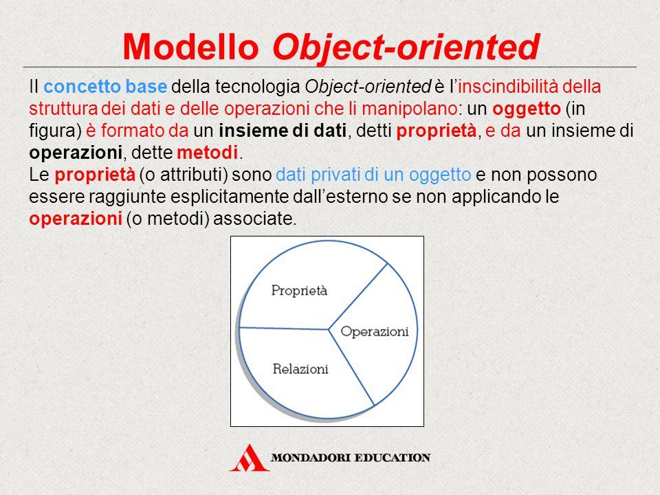 Modello Object-oriented Il concetto base della tecnologia Object-oriented è l'inscindibilità della struttura dei dati e delle operazioni che li manipo