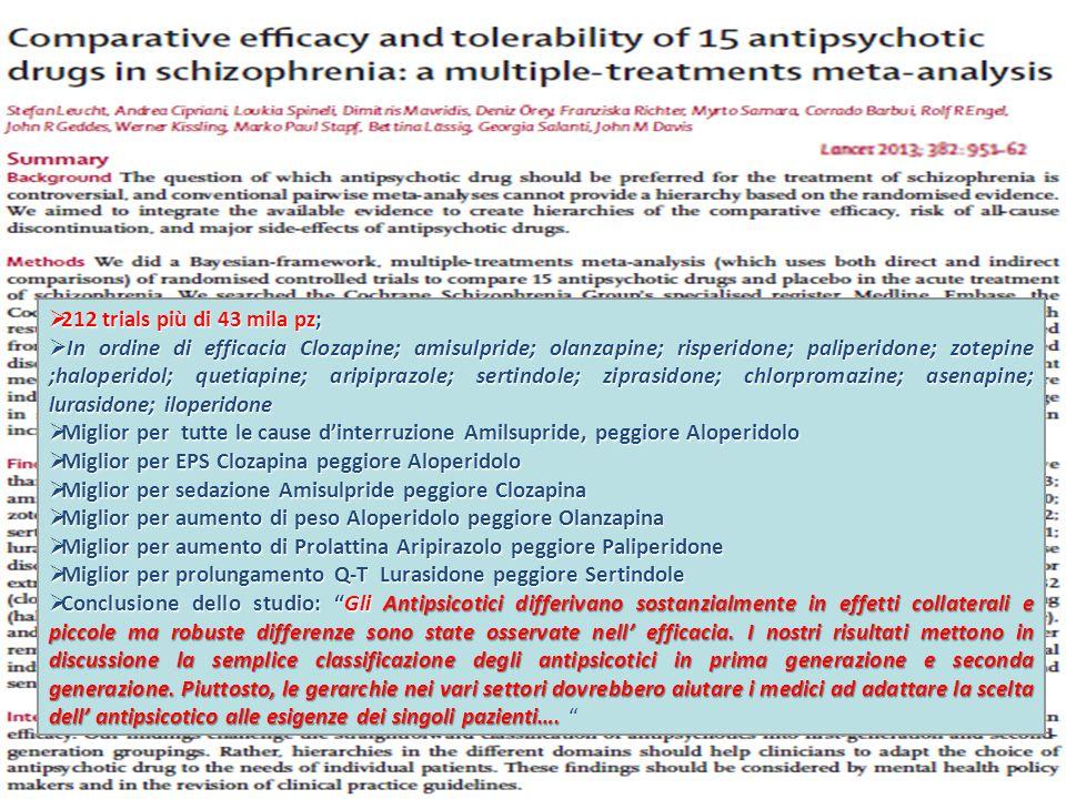  212 trials più di 43 mila pz;  In ordine di efficacia Clozapine; amisulpride; olanzapine; risperidone; paliperidone; zotepine ;haloperidol; quetiapine; aripiprazole; sertindole; ziprasidone; chlorpromazine; asenapine; lurasidone; iloperidone  Miglior per tutte le cause d'interruzione Amilsupride, peggiore Aloperidolo  Miglior per EPS Clozapina peggiore Aloperidolo  Miglior per sedazione Amisulpride peggiore Clozapina  Miglior per aumento di peso Aloperidolo peggiore Olanzapina  Miglior per aumento di Prolattina Aripirazolo peggiore Paliperidone  Miglior per prolungamento Q-T Lurasidone peggiore Sertindole  Conclusione dello studio: Gli Antipsicotici differivano sostanzialmente in effetti collaterali e piccole ma robuste differenze sono state osservate nell' efficacia.