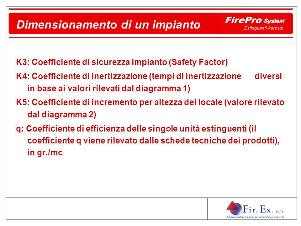 K3: Coefficiente di sicurezza impianto (Safety Factor) K4: Coefficiente di inertizzazione (tempi di inertizzazione diversi in base ai valori rilevati