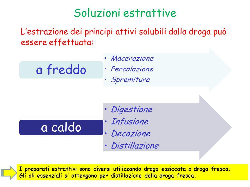 Soluzioni estrattive L'estrazione dei principi attivi solubili dalla droga può essere effettuata: Macerazione Percolazione Spremitura a freddo Digesti